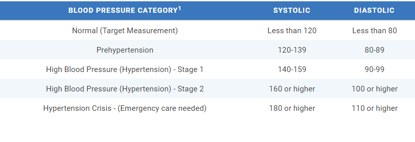 BloodPressure, Monitor, Home, BPMonitors, Blood Pressure Monitoring